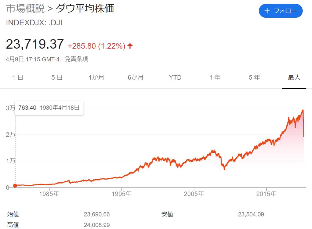 Dow平均 ETF 説明