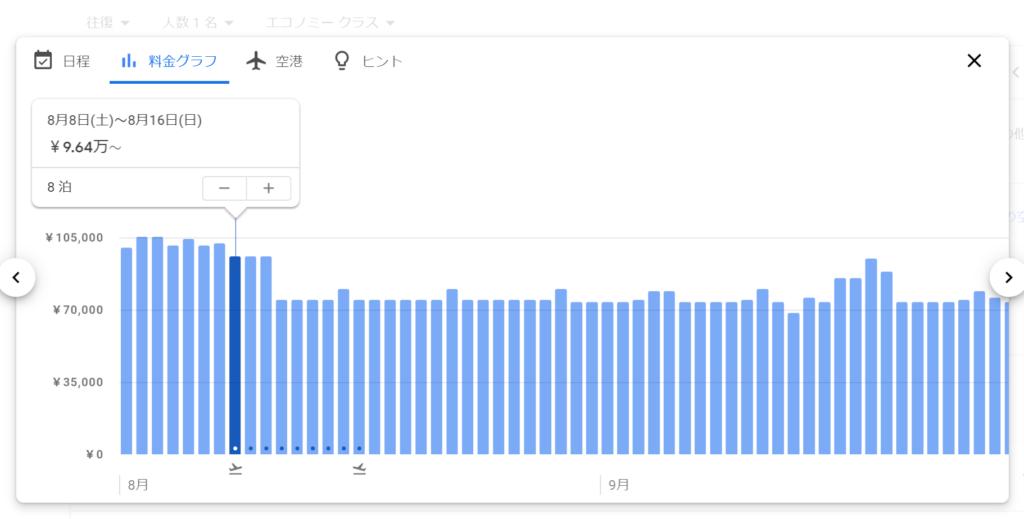 Google Flight(グーグルフライト)日付